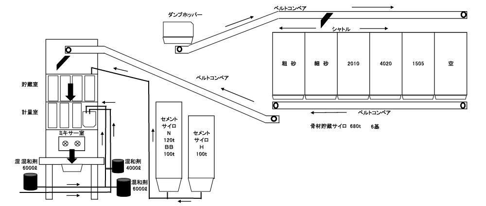 サンコー生コンフロー図横