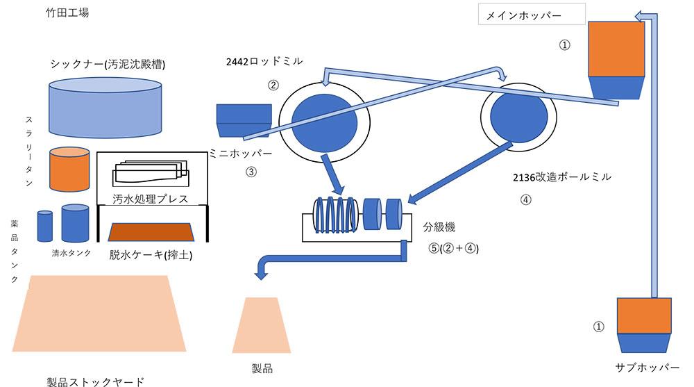 竹田工場フロー図